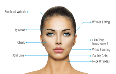 Non-Surgical Skin Tightening, Firming And Lifting Treatment | Mizu
