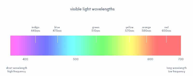 visible light wave length for lasers